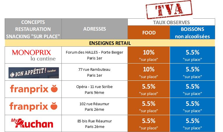 TVA retail restauration