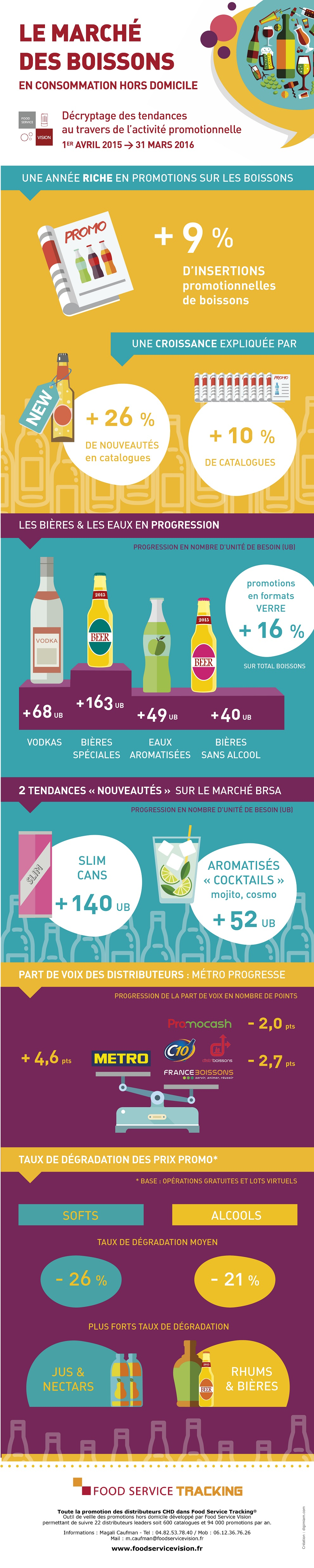 snacking-boissons-sans-alcool-infographie-food-service-vision-2016