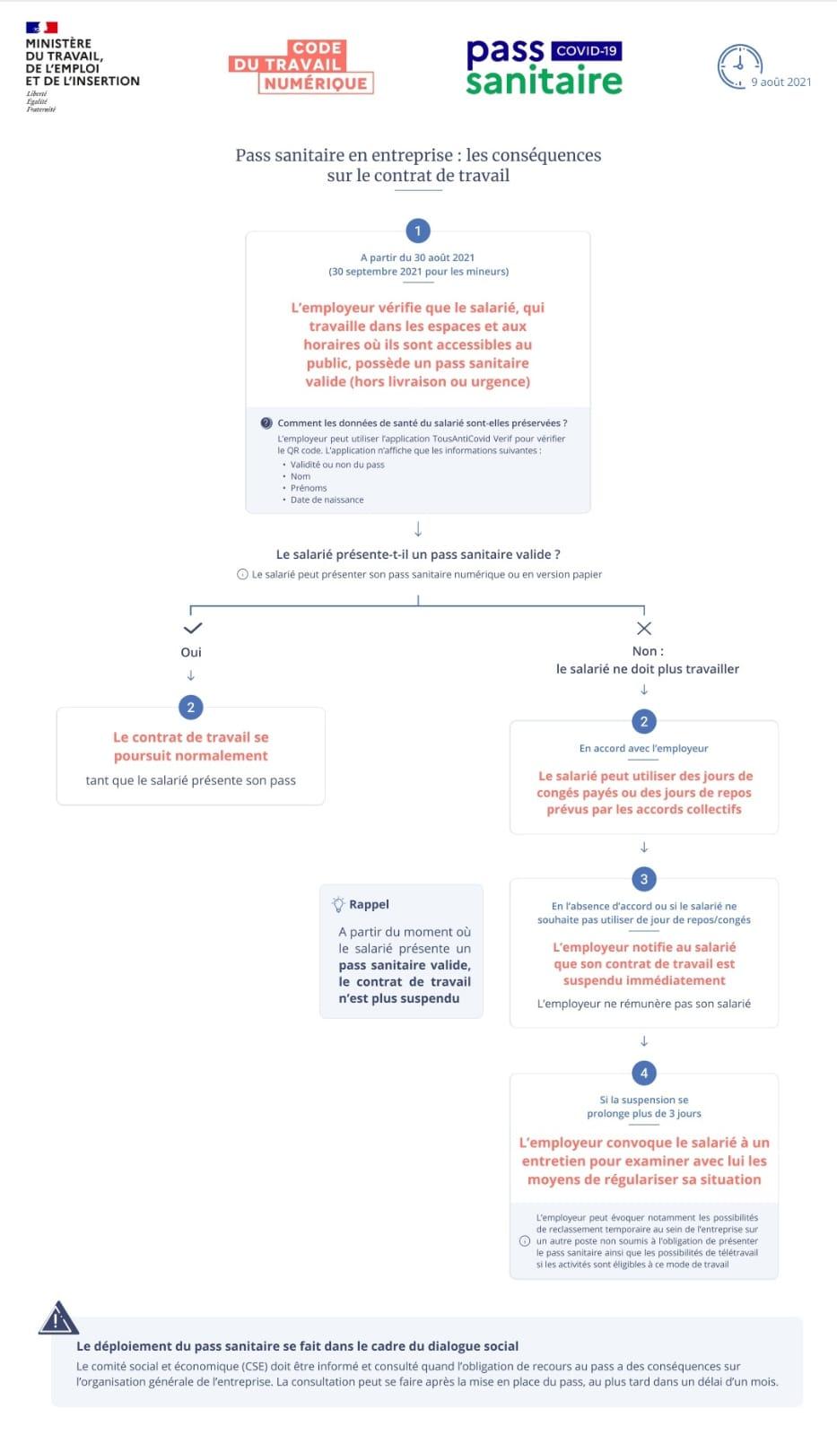Respect du pass sanitaire en restauration pour le personnel : infographie du Ministère du Travail et de l'Insertion