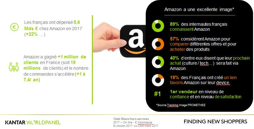 amazon-en-france-digital-2017-consumerday-kantar-france