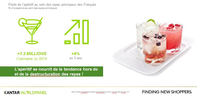 aperitif-valeur-montante-consumerday-kantar-france.