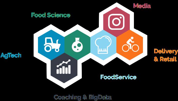 Le périmètre de la foodtech selon DigitalFoodLab