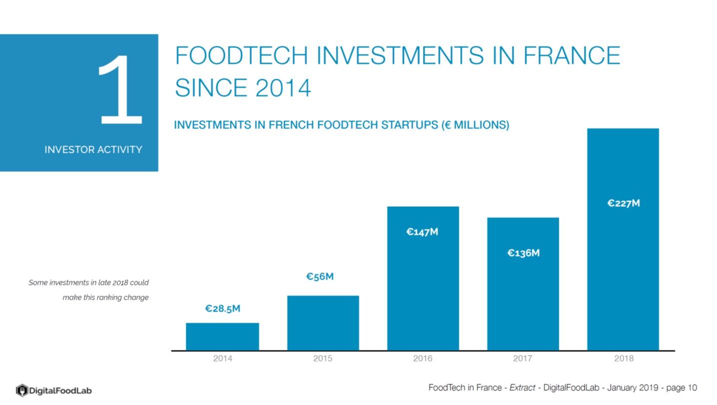 Les investissements en faveur de la foodtech en France, ont réussis à capter près de 230 M€ en 2018