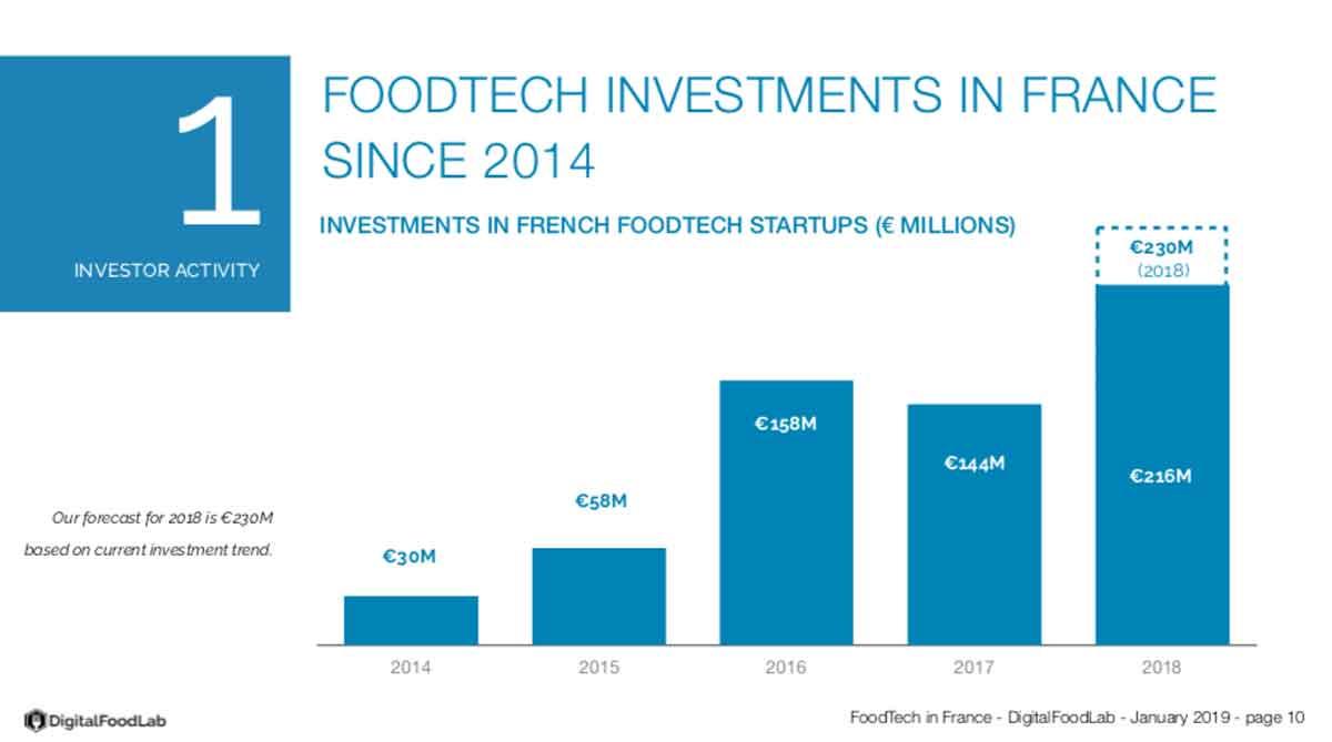Foodtech : on refait le pitch des 7 startups incubées à