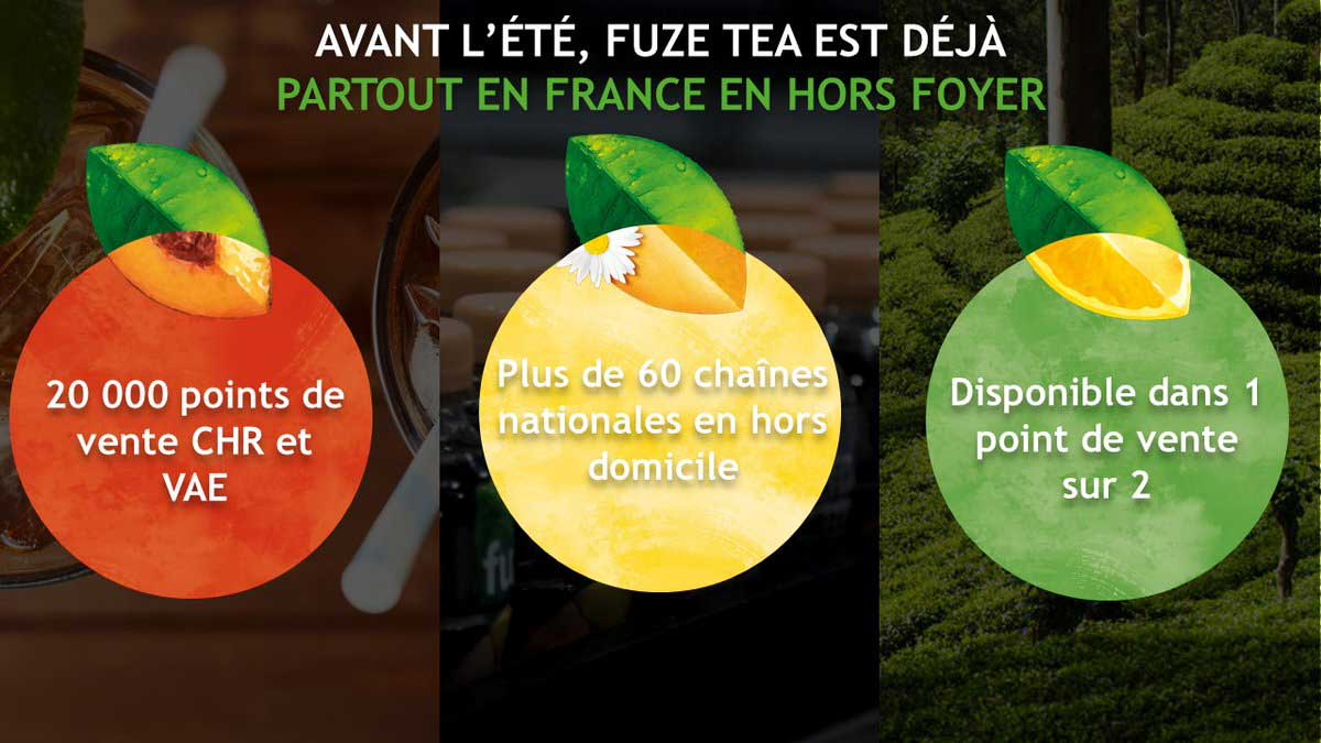 prise de marché de Fuze Tea par Coca-Cola