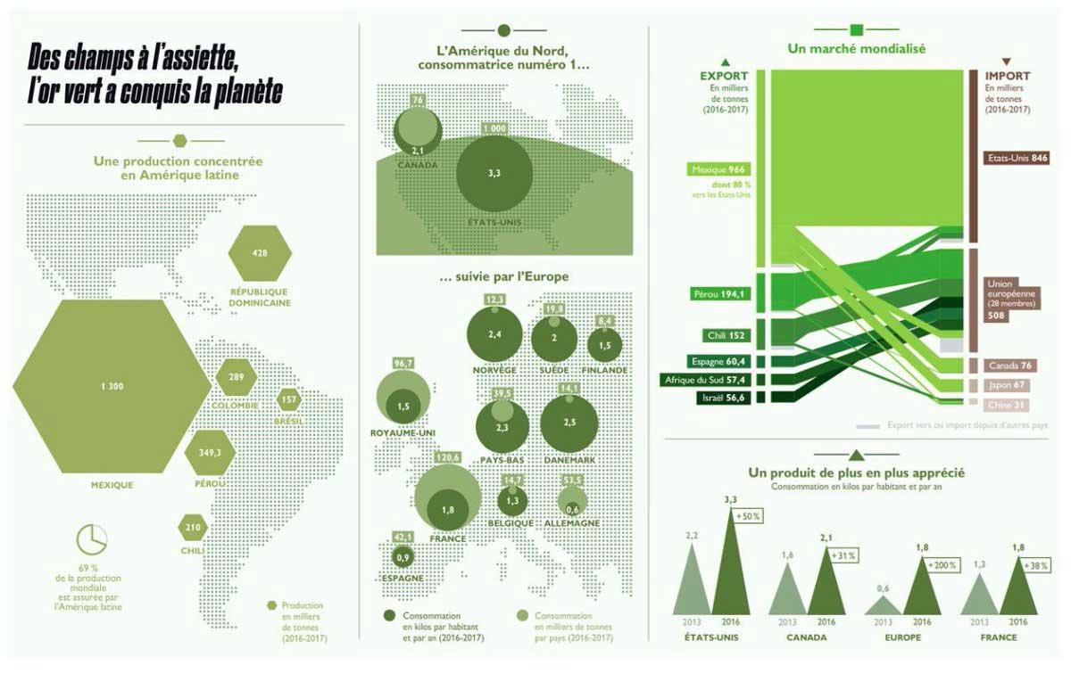 infographie montée en puissance du marché healthy au niveau mondial