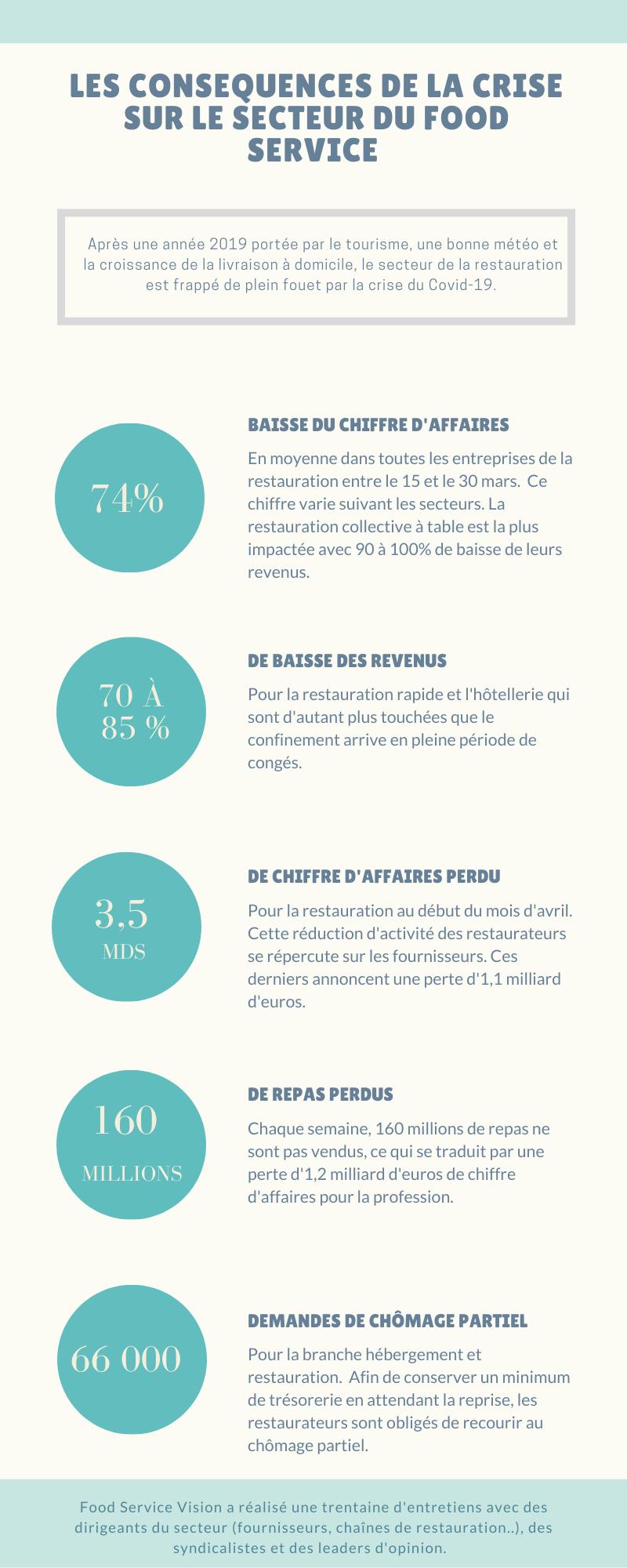infographie foodservision influences du covid-19 sur le foodservice et la restauration