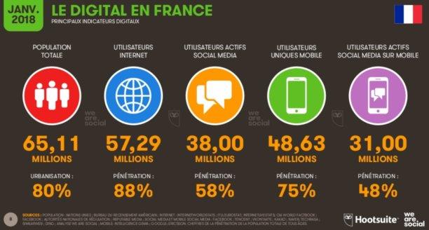 le-digital-en-france-2018