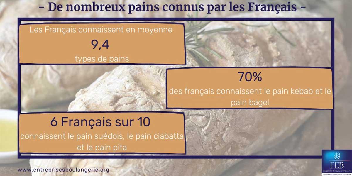 Le pain et les français étude Ifop pour la FEB boulangerie