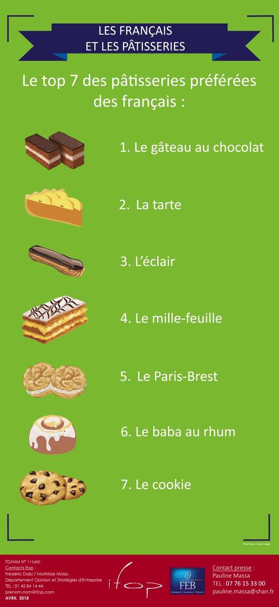 infographie : les desserts préférés des français
