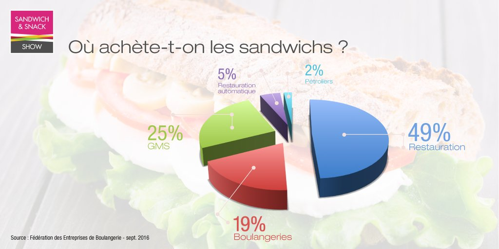 sandwich-and-snack-show-sandwich-boulangeries