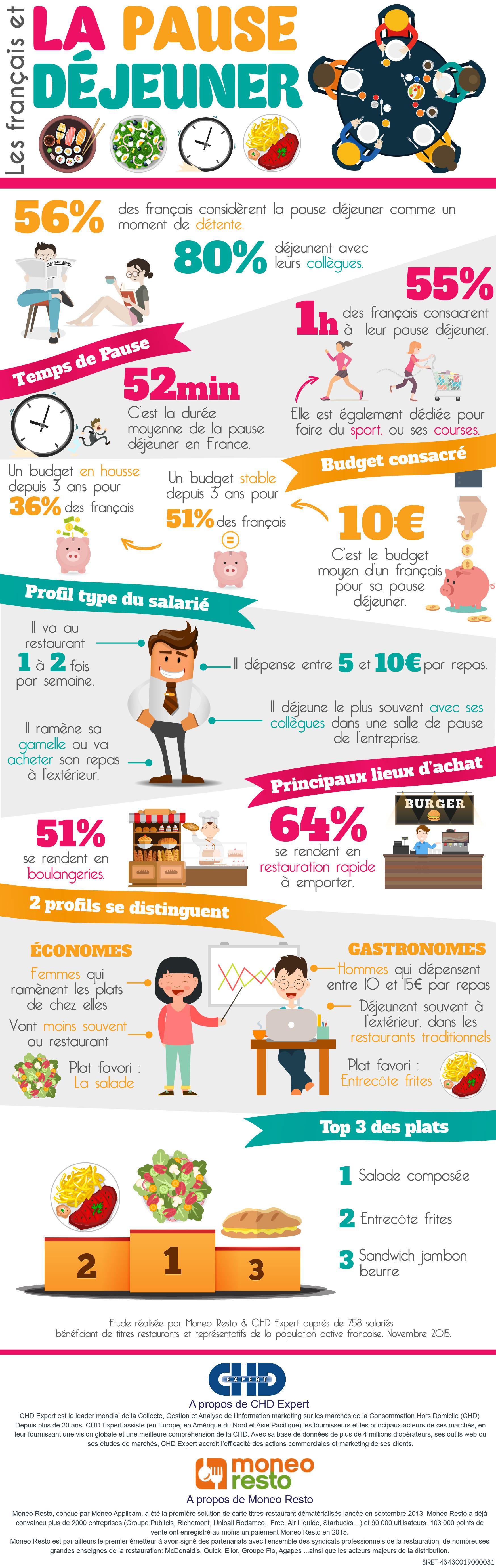 Budget Moyen Francais En Restaurant