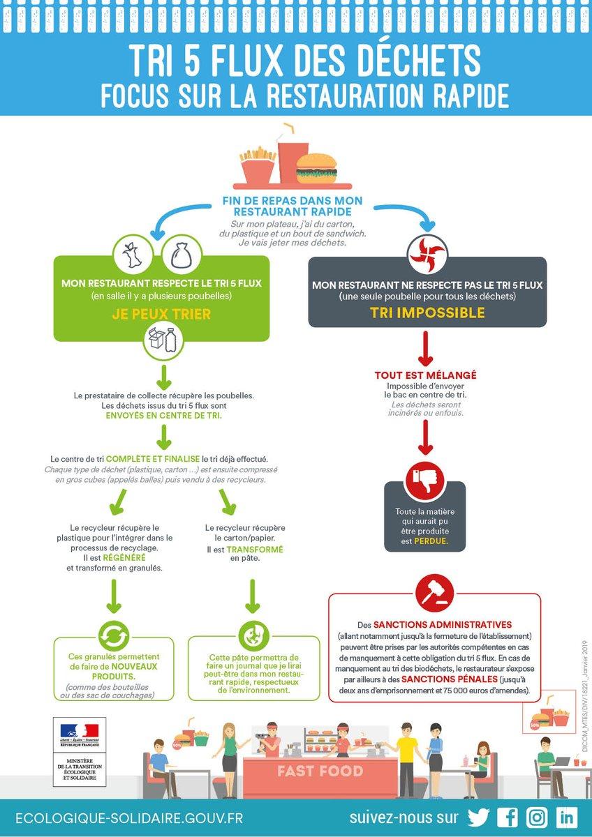infographie sur le tri des déchets en restauration rapide, ministère de l'écologie, obligatoire depuis 2016