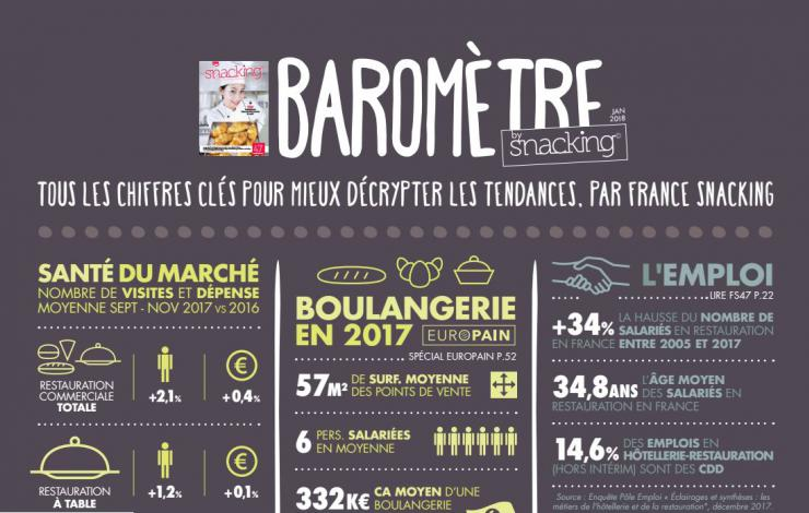 Le baromètre snacking février-mars 2018 by France Snacking vient de paraître
