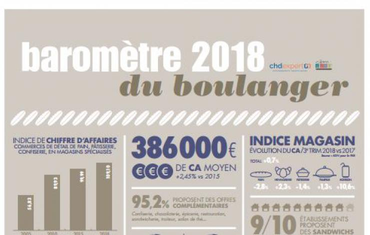 Le Baromètre du boulanger en 2018 : le snacking reste un levier majeur pour la profession