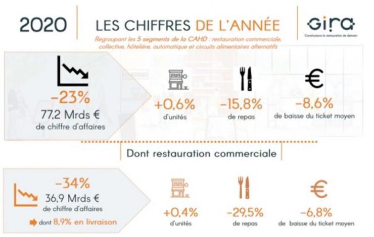 La consommation alimentaire hors domicile ne chute « que » de 23 % en 2020 selon Bernard Boutboul Gira Conseil