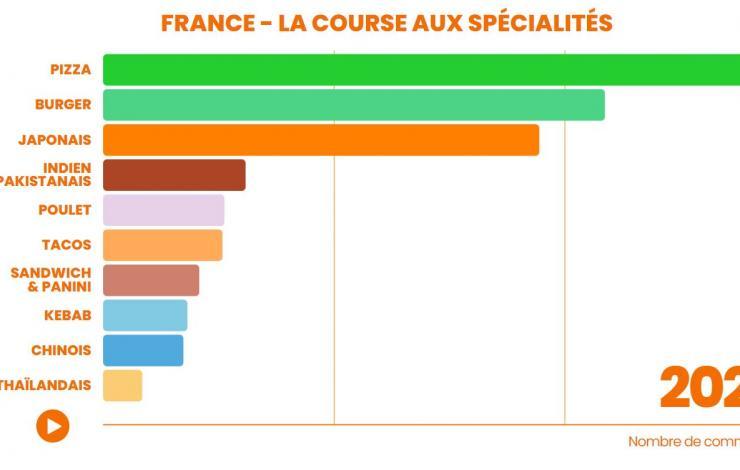 Quels sont les produits leaders de la livraison ville par ville en France ces 10 dernières années ?