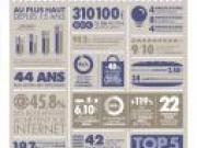 Le baromètre du boulanger, les chiffres clés 2015-2016 avant Europain