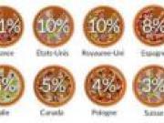 La France, la plus innovante au monde en matière de pizza