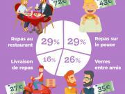 Les habitudes des Millennials en restauration hors-domicile décryptées