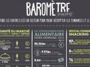 La baromètre Snacking Juin-Juillet 2017 vient de paraître