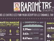 Le baromètre snacking avril-mai 2018 by France Snacking vient de paraître