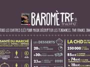 Le baromètre Snacking d'octobre-novembre 2018 vient de paraître