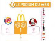 McDonald's, roi de l'impact digital devant Burger King et KFC
