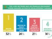 développement durable restauration C10 IFOP baromètre