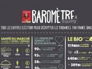 Baromètre Snacking Oct-Nov 2020