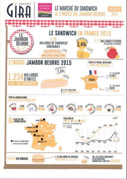 Les ventes de sandwichs s'envolent, la pizza se stabilise