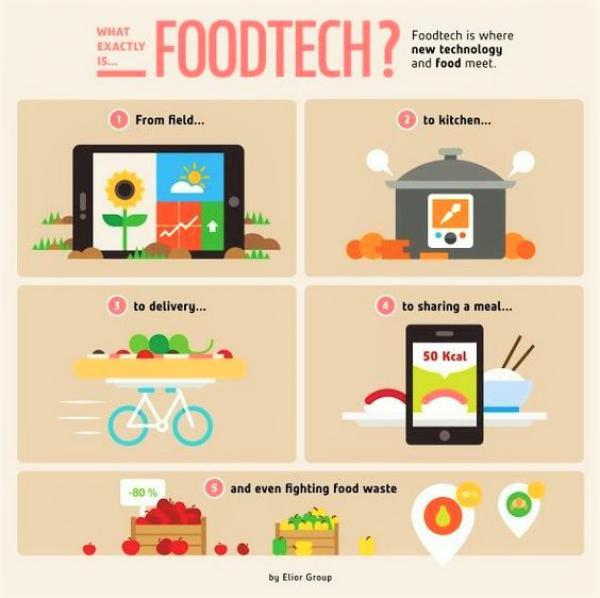 La #FoodTech ? comment concilier la food et la technologie dans l'assiette !