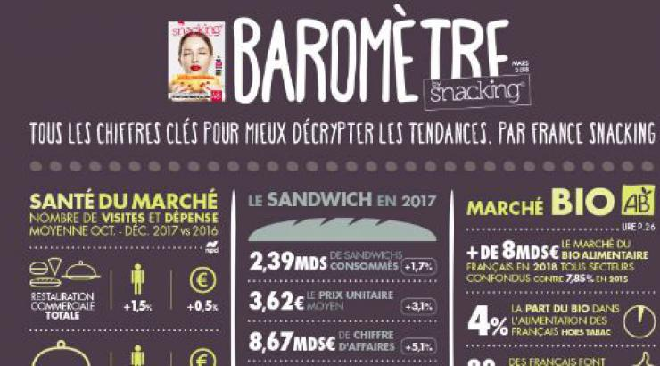 Le baromètre snacking avril-mai 2018 by France Snacking vient de paraître