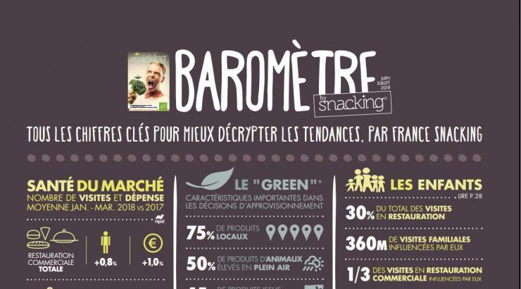 Le baromètre snacking de Juin-Juillet 2018 by France Snacking vient de paraître